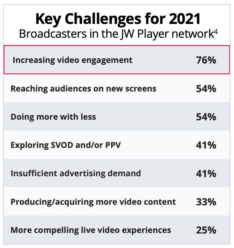 Key Challenges for Broadcasters - 2021 JW Player survey