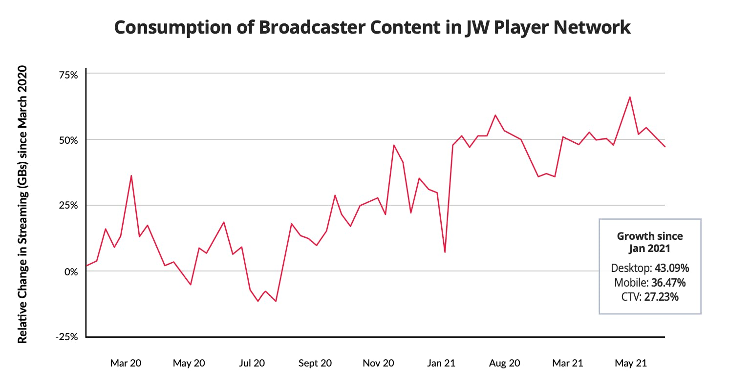 Video Consumption 2021 Trends - JW Player Broadcasters